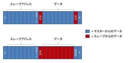 I2C_data_format.png