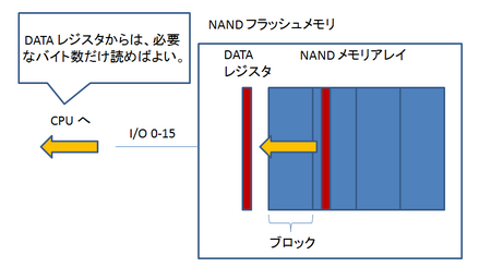 NAND_read.png