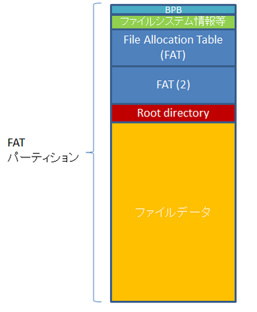 fat_overview.png