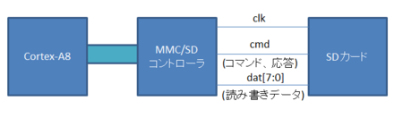 sdc_overview.png